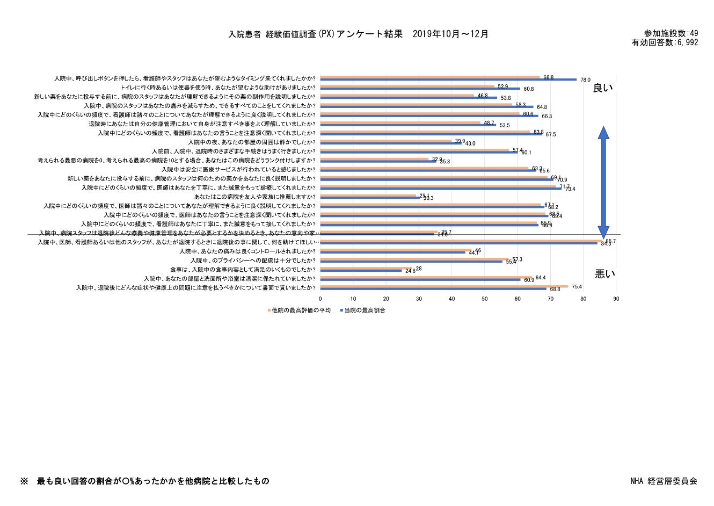 患者さんの調査度に関する調査結果2019