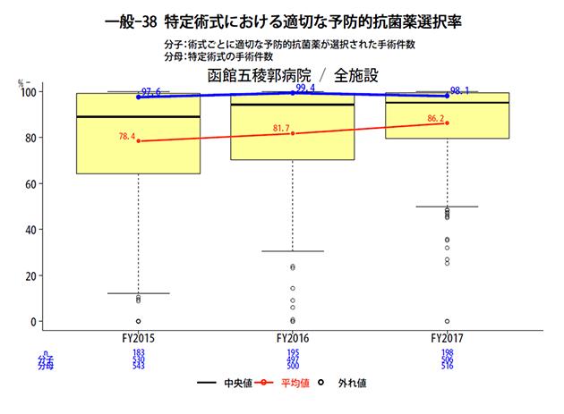 特定術式における適切な予防的抗菌薬選択率