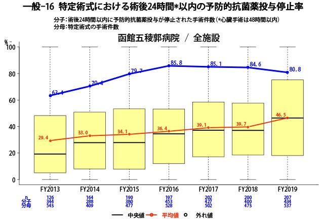 特定術式における術後24時間*以内の予防的抗菌薬投与停止率