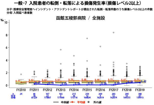 入院患者の転倒・転落による損傷発生率(損傷レベル2以上)