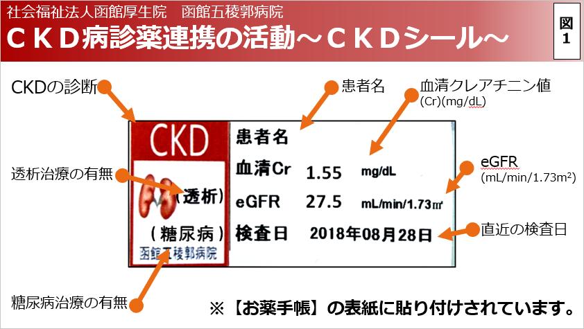 CKD病診薬連携の活動~CKDシール~