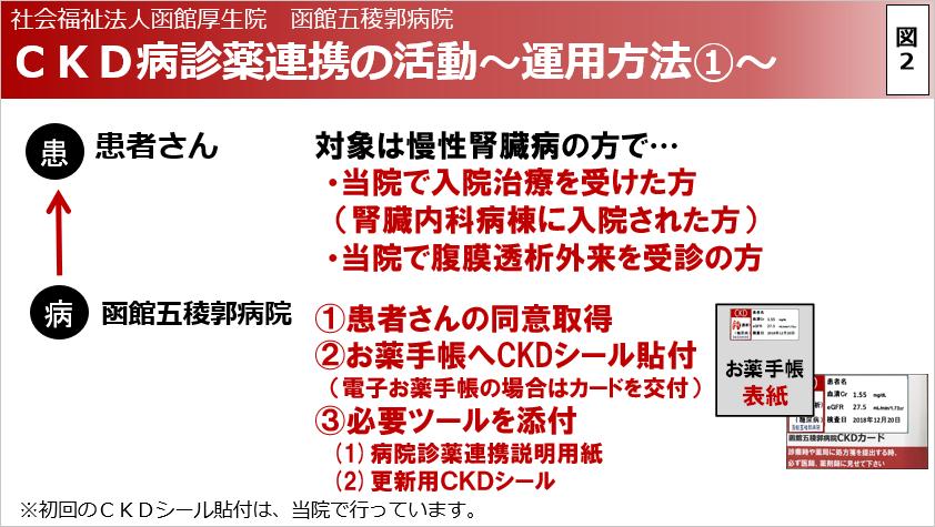 CKD病診薬連携の活動~運用方法1~