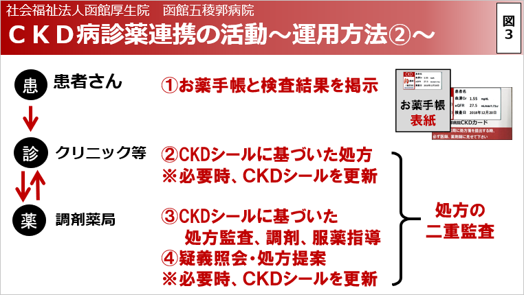 CKD病診薬連携の活動~運用方法2~