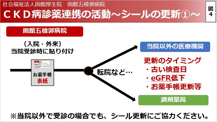CKD病診薬連携の活動~シールの更新1~