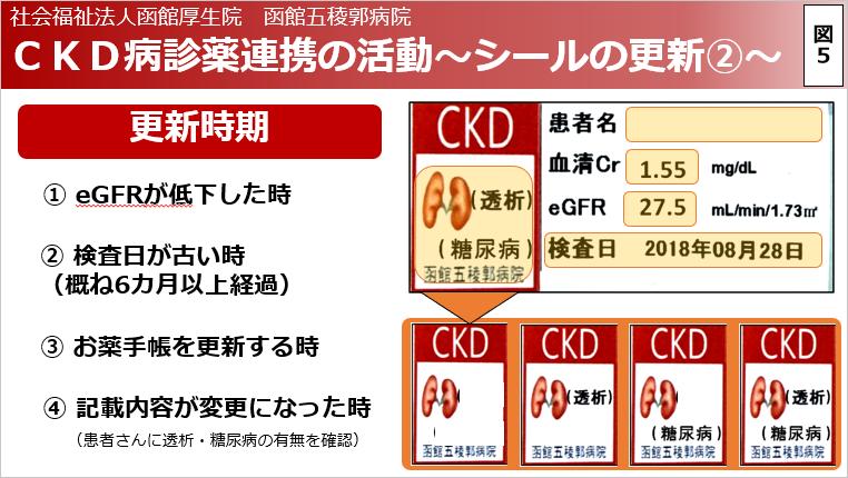 CKD病診薬連携の活動~シールの更新2~