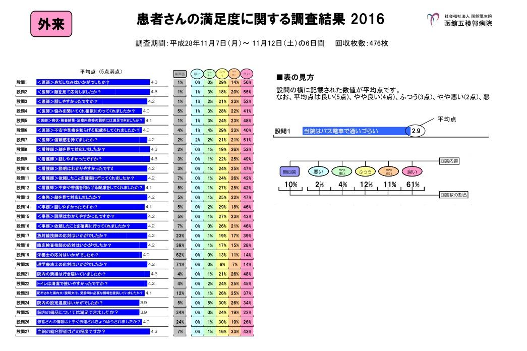 患者さんの調査度に関する調査結果2016 外来