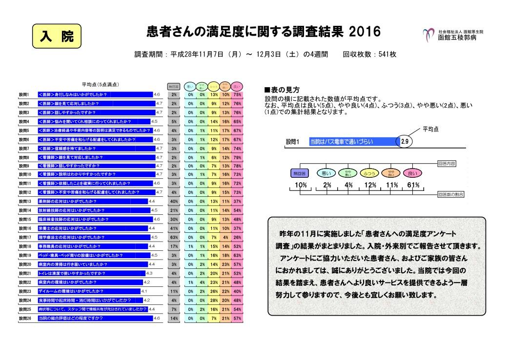 患者さんの調査度に関する調査結果2016 入院