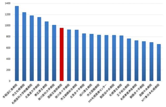 北海道内の患者数ランキング(月平均入院患者数。2016年4月~2017年3月)