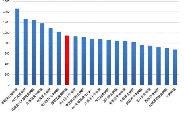 北海道内の患者数ランキング(月平均入院患者数。2017年4月~2018年3月)